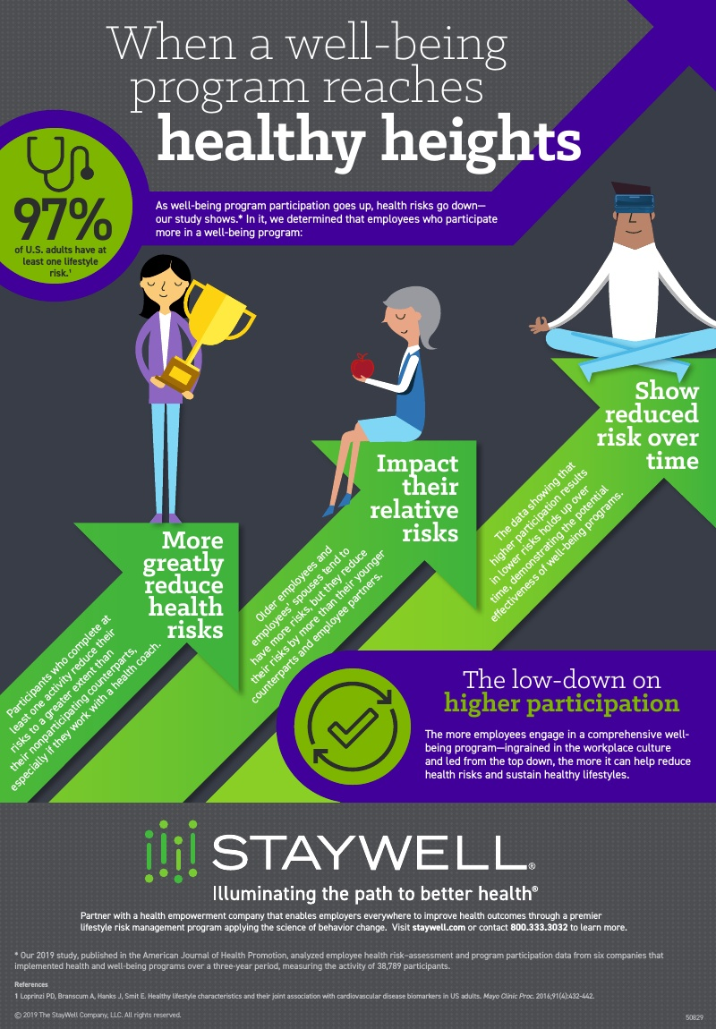50829_Employer_WellBeing_Infographic_R1-final