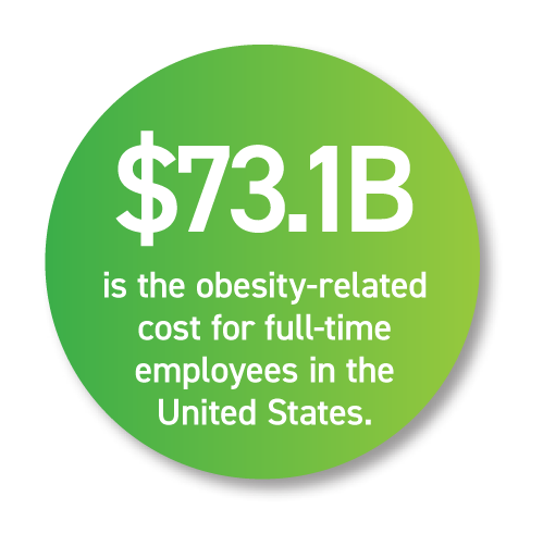 Obesity-related costs for full-time employees in the United States exceed $73 billion